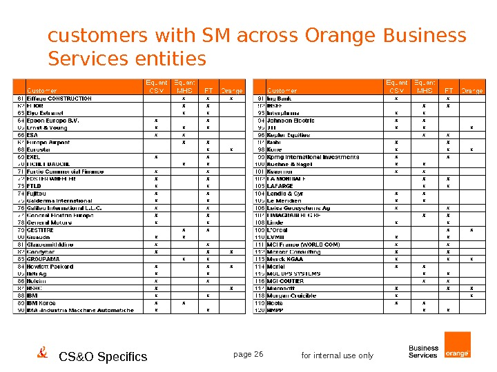 CS&O Specifics page 26 for internal use onlycustomers with SM across Orange Business Services entities