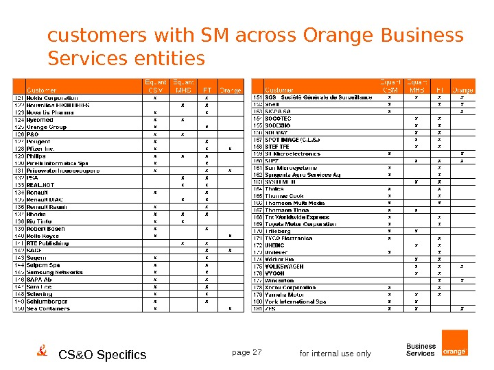 CS&O Specifics page 27 for internal use onlycustomers with SM across Orange Business Services entities