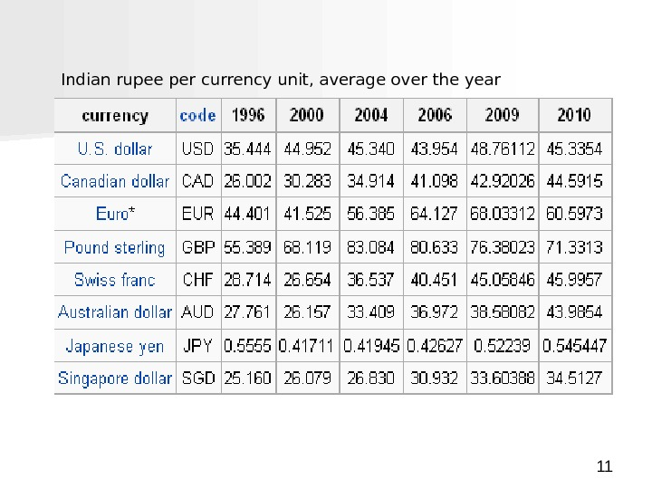 11 Indian rupee per currency unit, average over the year