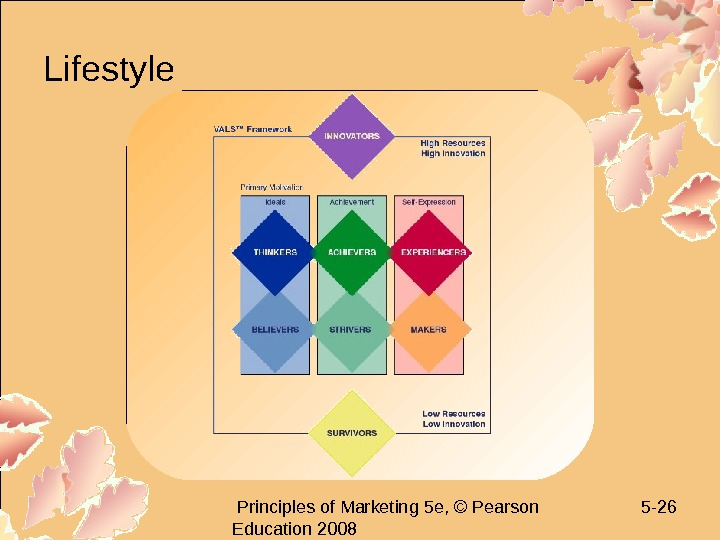 Principles of Marketing 5 e, © Pearson Education 2008 5 - 26 Lifestyle