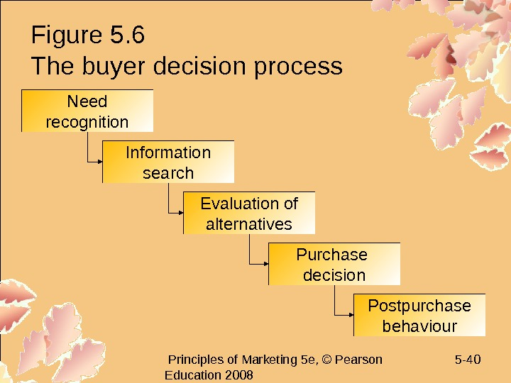 Principles of Marketing 5 e, © Pearson Education 2008 5 - 40 Figure 5.