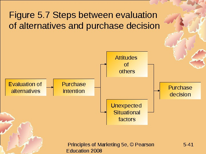 Principles of Marketing 5 e, © Pearson Education 2008 5 - 41 Figure 5.