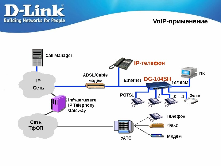 Vo. IP- применение Call Manager IP Сеть Тф. ОП Infrastructure IP Telephony Gateway Ethernet
