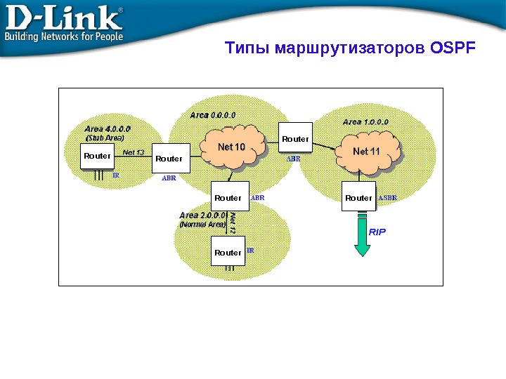 Типы  маршрутизаторов OSPF Router Router