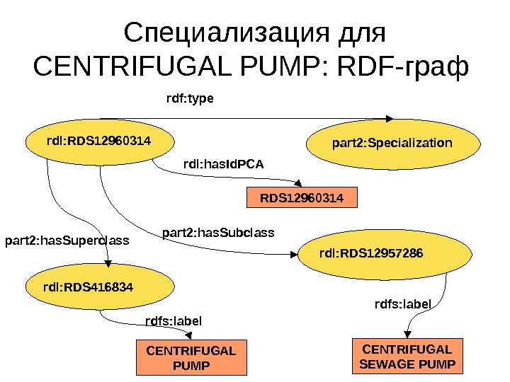 С пециализация для CENTRIFUGAL PUMP :  RDF- граф rdl: RDS 12960314 part 2: Specialization RDS