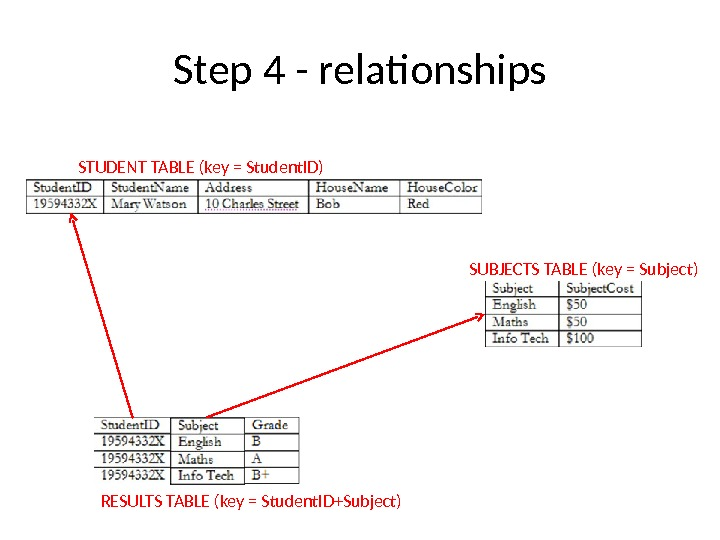 Step 4 - relationships STUDENT TABLE (key = Student. ID) SUBJECTS TABLE (key = Subject) RESULTS