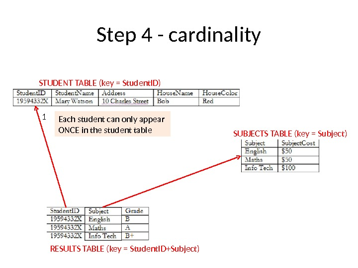 Step 4 - cardinality STUDENT TABLE (key = Student. ID) SUBJECTS TABLE (key = Subject) RESULTS