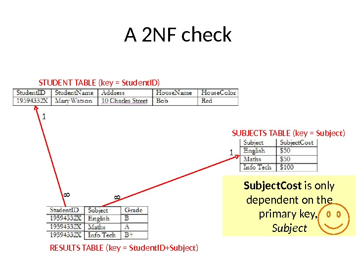 A 2 NF check STUDENT TABLE (key = Student. ID) SUBJECTS TABLE (key = Subject) RESULTS