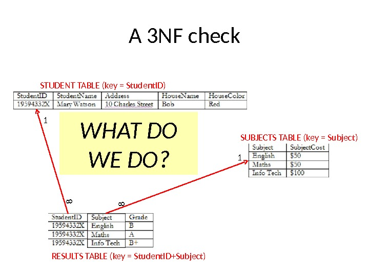 A 3 NF check STUDENT TABLE (key = Student. ID) SUBJECTS TABLE (key = Subject) RESULTS