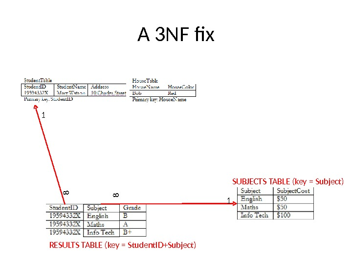A 3 NF fix SUBJECTS TABLE (key = Subject) RESULTS TABLE (key = Student. ID+Subject)1 188