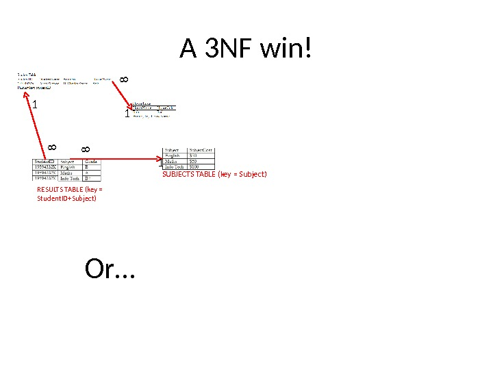 A 3 NF win! SUBJECTS TABLE (key = Subject) RESULTS TABLE (key = Student. ID+Subject)1 1881