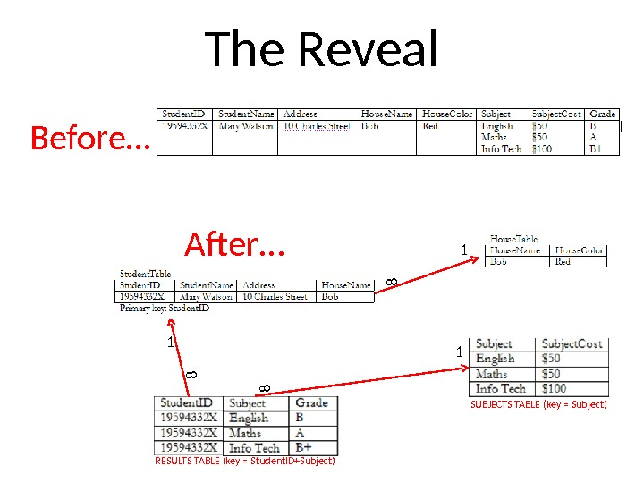 The Reveal Before… After… RESULTS TABLE (key = Student. ID+Subject) 1 18 8 1 8 SUBJECTS