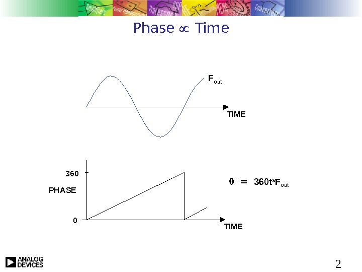 2 Phase  Time 360 t*F out. TIMEF out TIME 0 PHASE