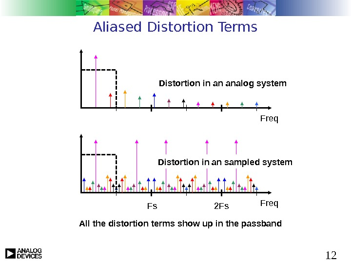 12 Aliased Distortion Terms Freq. Distortion in an analog system Freq Fs 2 Fs. Distortion