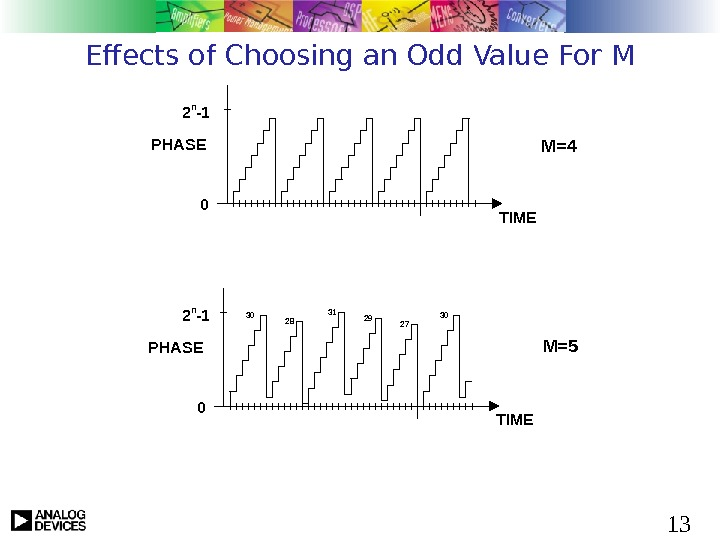 13 Effects of Choosing an Odd Value For M PHASE TIME 2 n -1 0