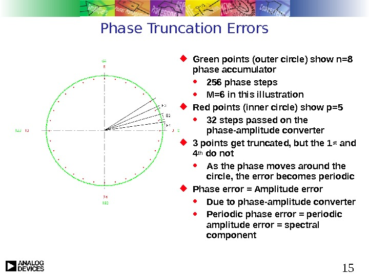 15 Phase Truncation Errors Green points (outer circle) show n=8 phase accumulator 256 phase steps