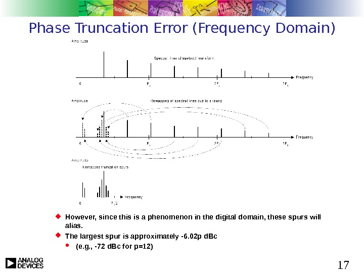 17 Phase Truncation Error (Frequency Domain) However, since this is a phenomenon in the digital