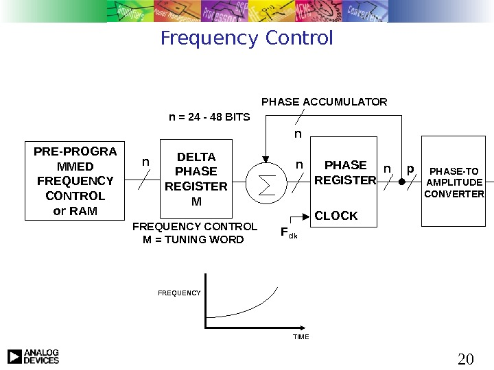 20 Frequency Control n. PHASE REGISTER CLOCKn. PHASE ACCUMULATOR  nn = 24 - 48