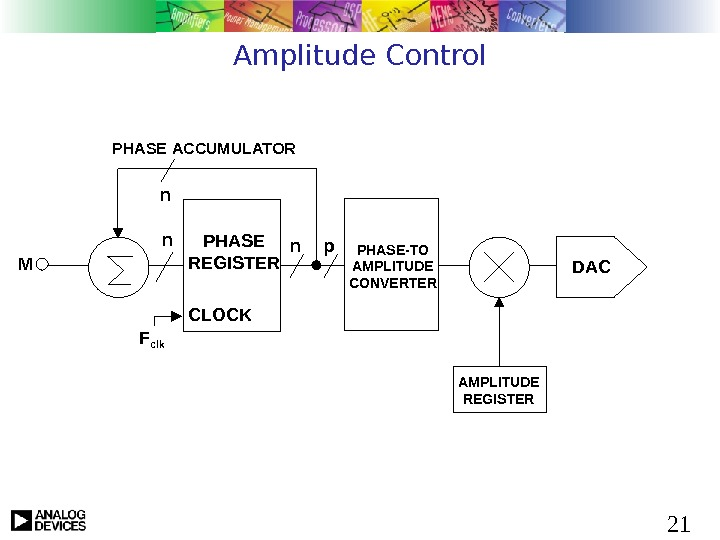 21 Amplitude Control n. PHASE REGISTER CLOCKn. PHASE ACCUMULATOR  n F clk PHASE-TO AMPLITUDE