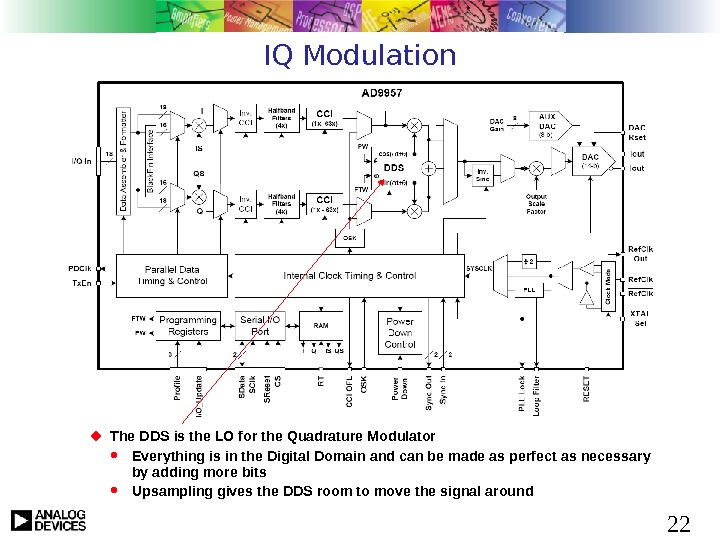 22 IQ Modulation The DDS is the LO for the Quadrature Modulator Everything is in