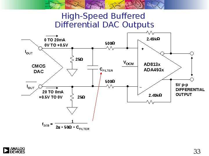 33 High-Speed Buffered Differential DAC Outputs I OUT CMOS DAC + – AD 813 x