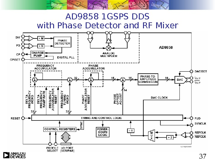 37 AD 9858 1 GSPS DDS with Phase Detector and RF Mixer