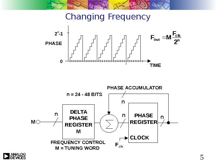5 Changing Frequency PHASE TIME 2 n -1 0 n clk out 2 F MF