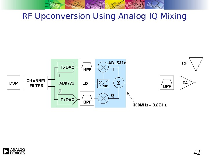 42 RF Upconversion Using Analog IQ Mixing DSP CHANNEL FILTER Tx. DAC BPF PARF LO