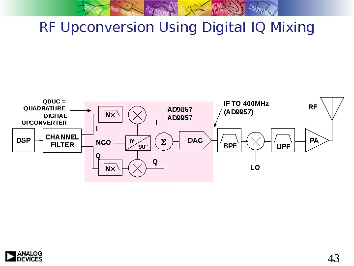 43 RF Upconversion Using Digital IQ Mixing DSP CHANNEL FILTER DAC BPF PARF I Q