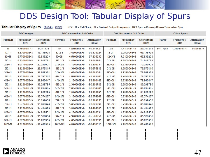 47 DDS Design Tool: Tabular Display of Spurs