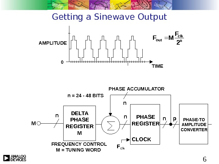 6 Getting a Sinewave Output AMPLITUDE TIME 0 n clk out 2 F MF n.