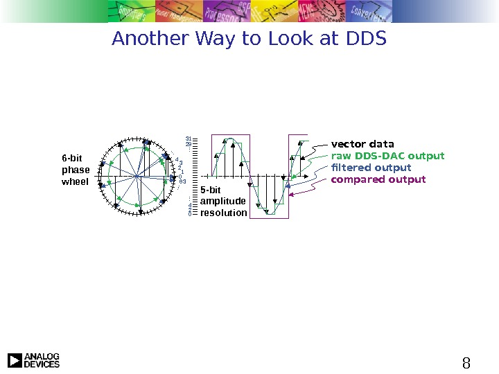 8 Another Way to Look at DDS 6 -bit phase wheel 0 12 34 63…