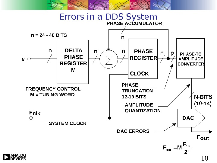 10 Errors in a DDS System PHASE ACCUMULATOR  F clk nn FREQUENCY CONTROL M