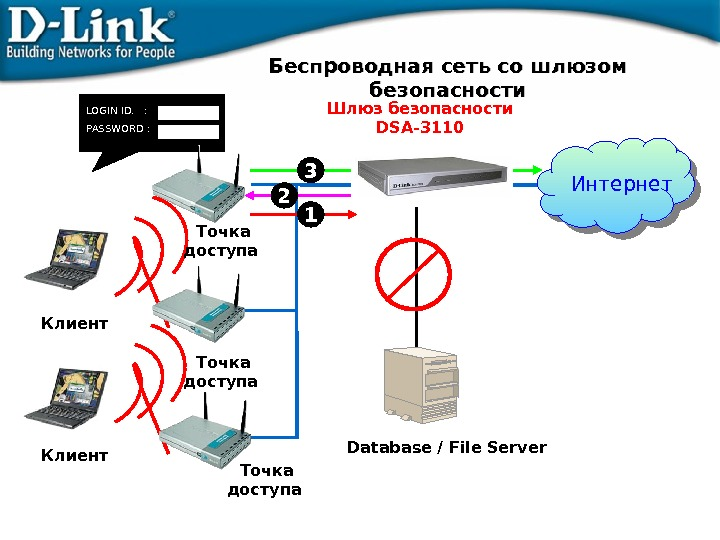 Database / File Server. LOGIN ID.  : PASSWORD : Шлюз безопасности DSA-31 1 0 Интернет