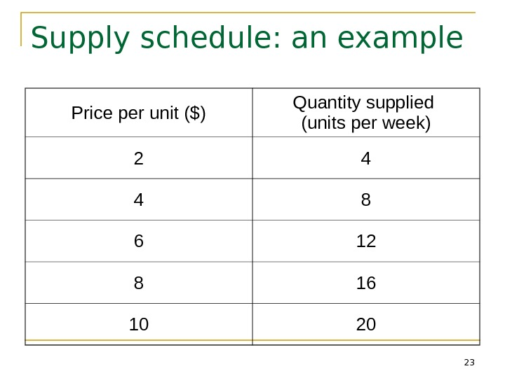 23 Supply schedule: an example Price per unit ($) Quantity supplied (units per week) 2 4