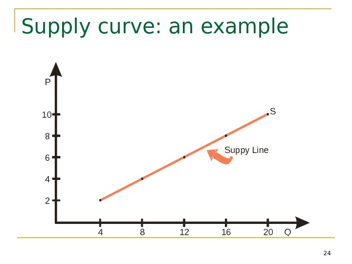 24 Supply curve: an example 2 4 6 8 10 P 48121620 Q Suppy Line S.