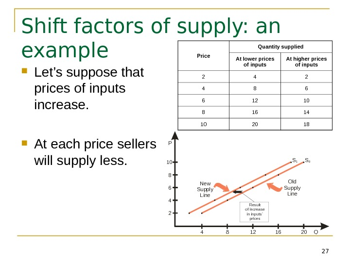 27 Shift factors of supply: an example Let's suppose that prices of inputs increase.  At