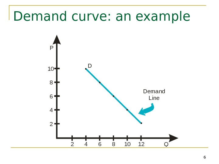 6 Demand curve: an example 2 4 6 8 10 P 24681012 Q Demand Line. .