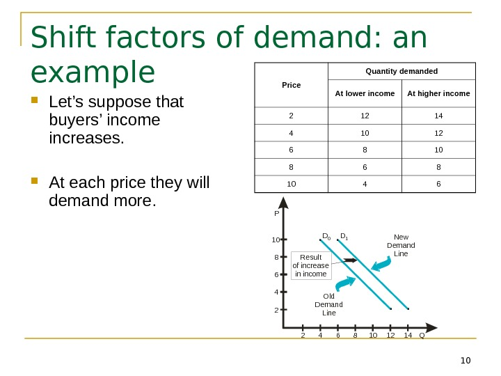 10 Shift factors of demand: an example Let's suppose that buyers' income increases.  At each