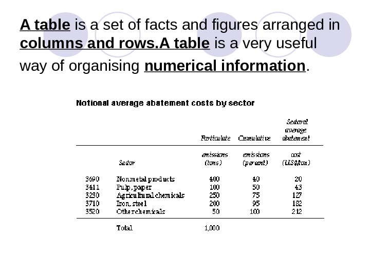 A table is a set of facts and figures arranged in columns and rows. A table