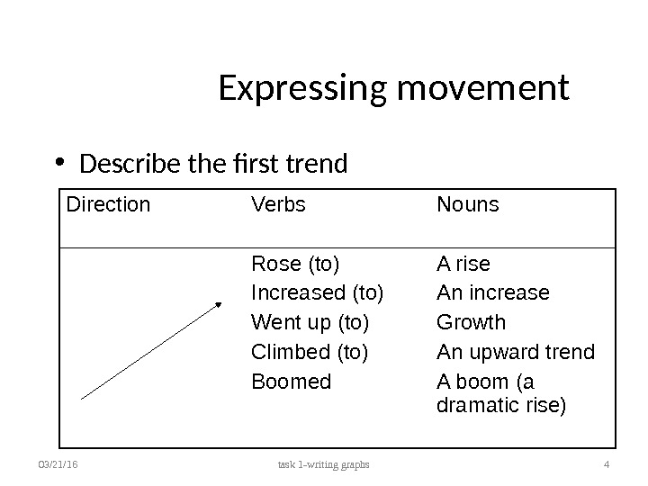 Expressing movement • Describe the first trend 03/21/16 task 1 -writing graphs 4 Direction Verbs Nouns
