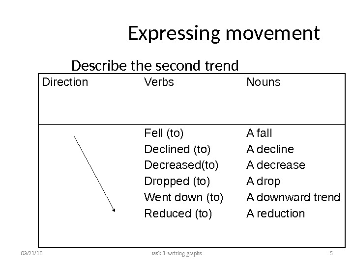 Expressing movement Describe the second trend 03/21/16 task 1 -writing graphs 5 Direction Verbs Nouns Fell