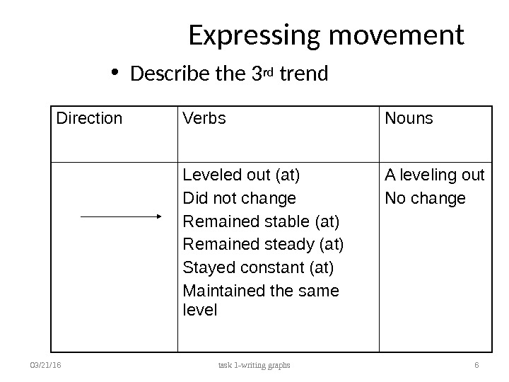 Expressing movement • Describe the 3 rd trend 03/21/16 task 1 -writing graphs 6 Direction Verbs
