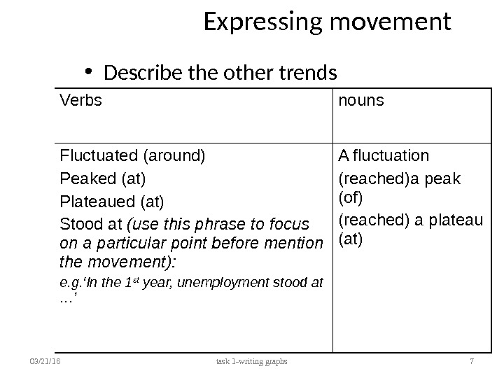 Expressing movement • Describe the other trends 03/21/16 task 1 -writing graphs 7 Verbs nouns Fluctuated
