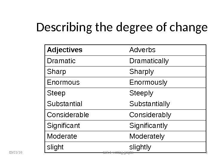 Describing the degree of change Adjectives Adverbs Dramatically Sharply Enormously Steeply Substantially Considerable Considerably Significantly Moderately