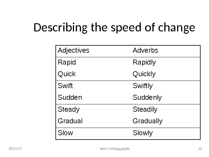 Describing the speed of change Adjectives Adverbs Rapidly Quickly Swiftly Suddenly Steadily Gradually Slowly 03/21/16 task