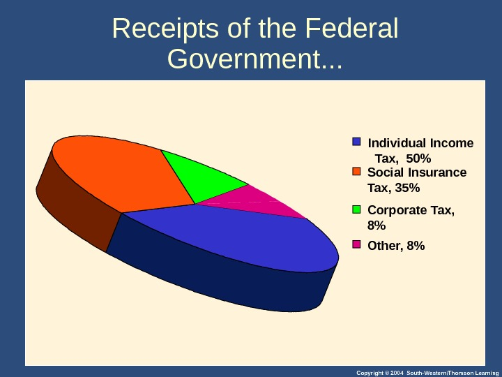 Copyright © 2004 South-Western/Thomson Learning. Receipts of the Federal Government. . . Individual Income