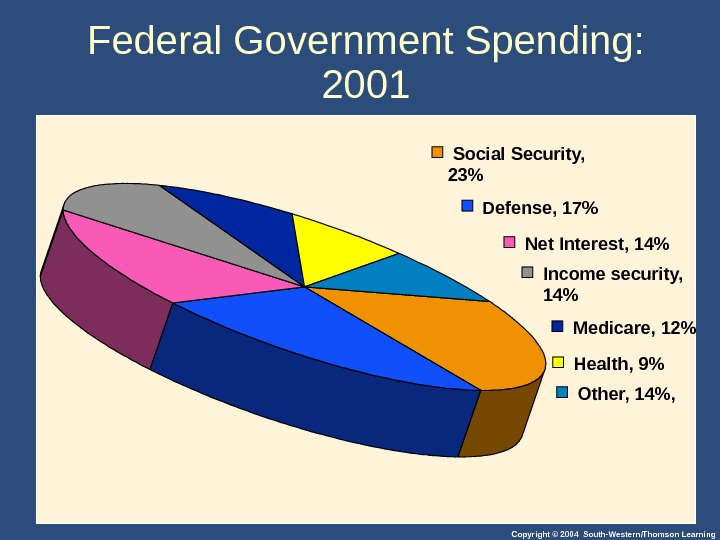 Copyright © 2004 South-Western/Thomson Learning. Federal Government Spending:  2001  Social Security, 23  Defense,