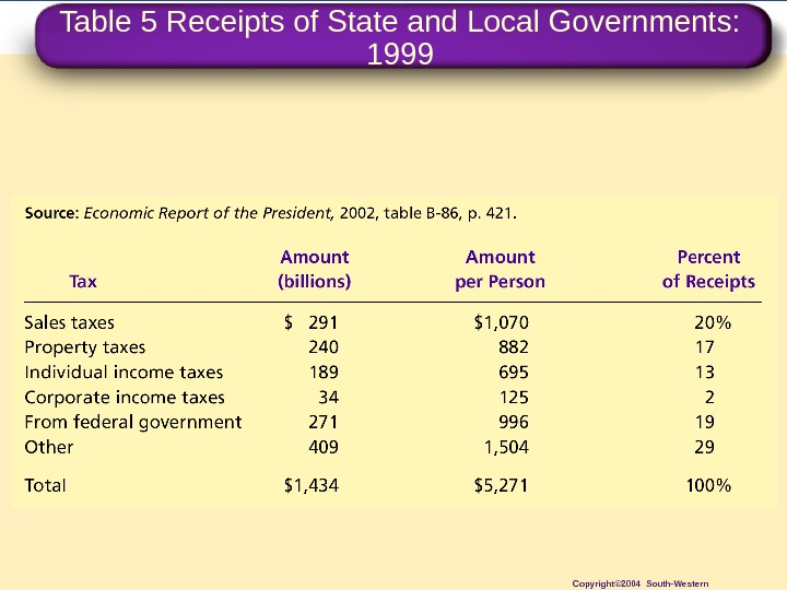 Table 5 Receipts of State and Local Governments:  1999 Copyright© 2004 South-Western