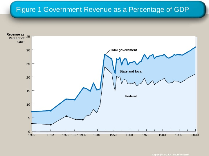 Figure 1 Government Revenue as a Percentage of GDP Copyright © 2004 South-Western. State and local
